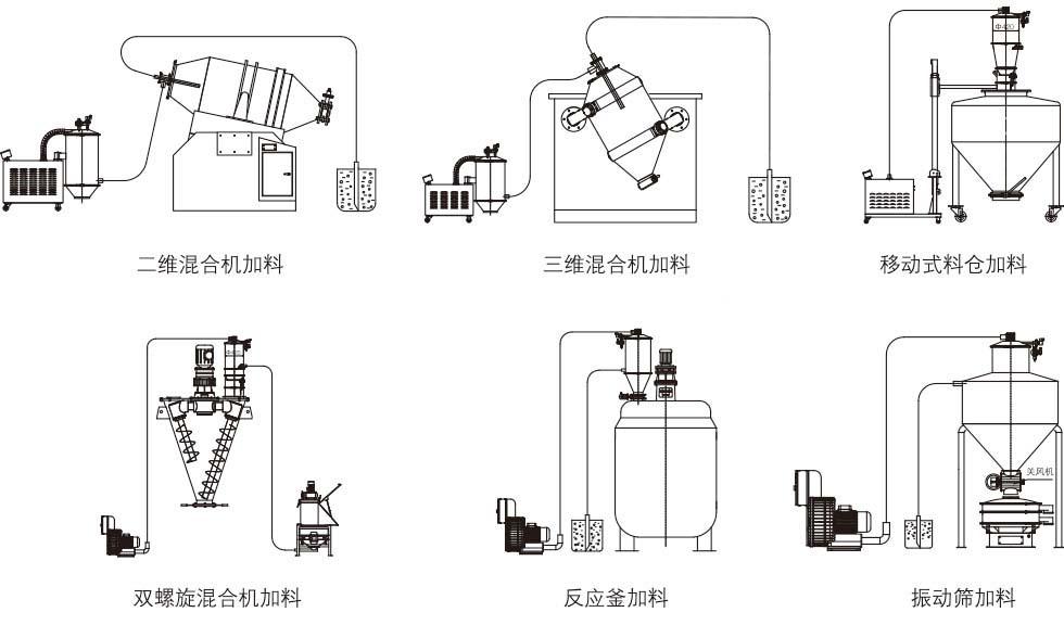 真空吸料机插图(2)