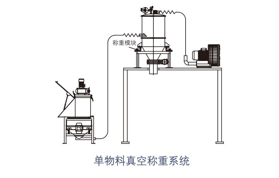 真空吸料机插图(3)