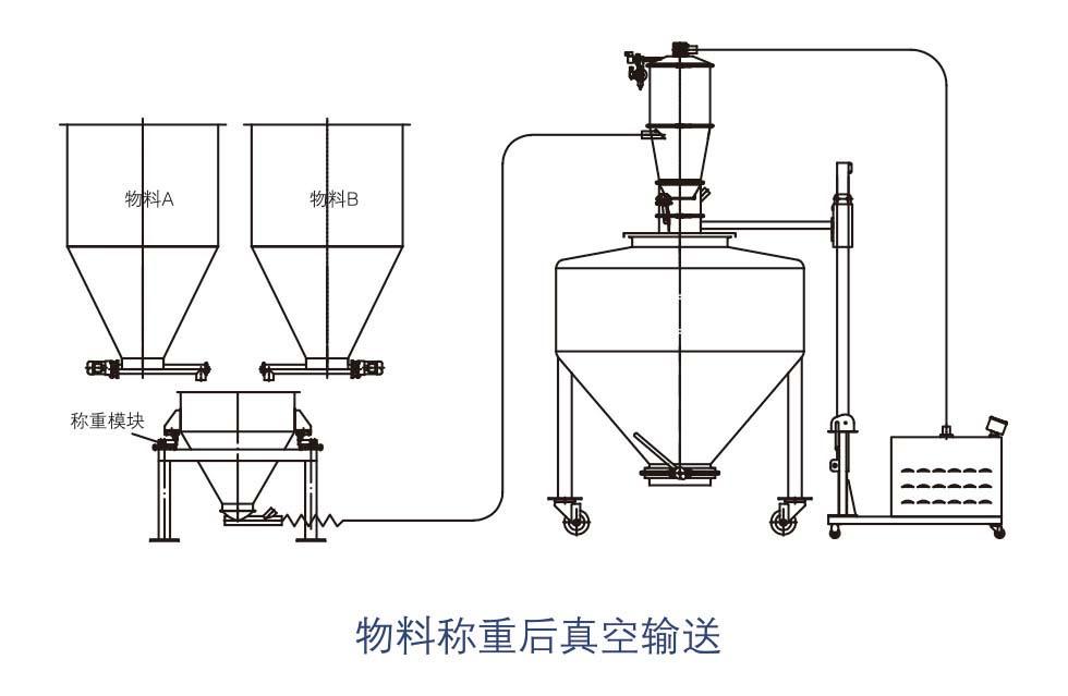 真空吸料机插图(4)